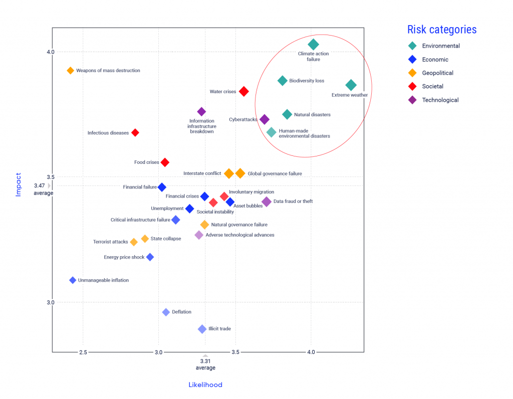 Scatterplot graph showing environmental, economic, geopolitical, societal, and technological risks. Risks are ranked on a scale of 1 to 5 according to their perceived likelihood and perceived impact. Environmental impacts are located in the top right quadrant of the graph because they rank among the highest, in terms of both likelihood and impact. The environmental impacts shown on the graph include climate action failure, biodiversity loss, extreme weather, natural disasters, and human-made environmental disasters.