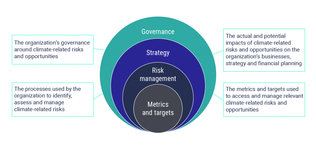 The core elements of recommended climate-related financial disclosures include the metrics and targets used to access and manage relevant climate-related risks and opportunities; the processes used by the organization to identify, assess and manage climate-related risks; the actual and potential impacts of climate-related risks and opportunities on the organization's businesses, strategy and financial planning; and, the organization's governance around climate-related risks and opportunities.