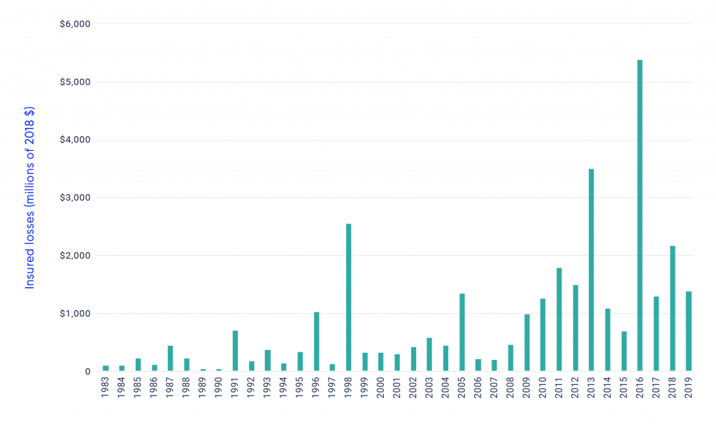 Bar graph shows the amount of annual insured losses related to natural hazards in Canada in millions of 2018 dollars. The graph shows that between 1983 and 2009, with the exception of the years 1998 and 2005, annual insured losses remained well under 1 billion dollars. Between 2010 and 2019, with the exception of 2015, annual insured losses are over 1 billion dollars each year. For instance, annual insured losses reached 3.485 billion dollars in 2013 and 5.364 billion dollars in 2016.
