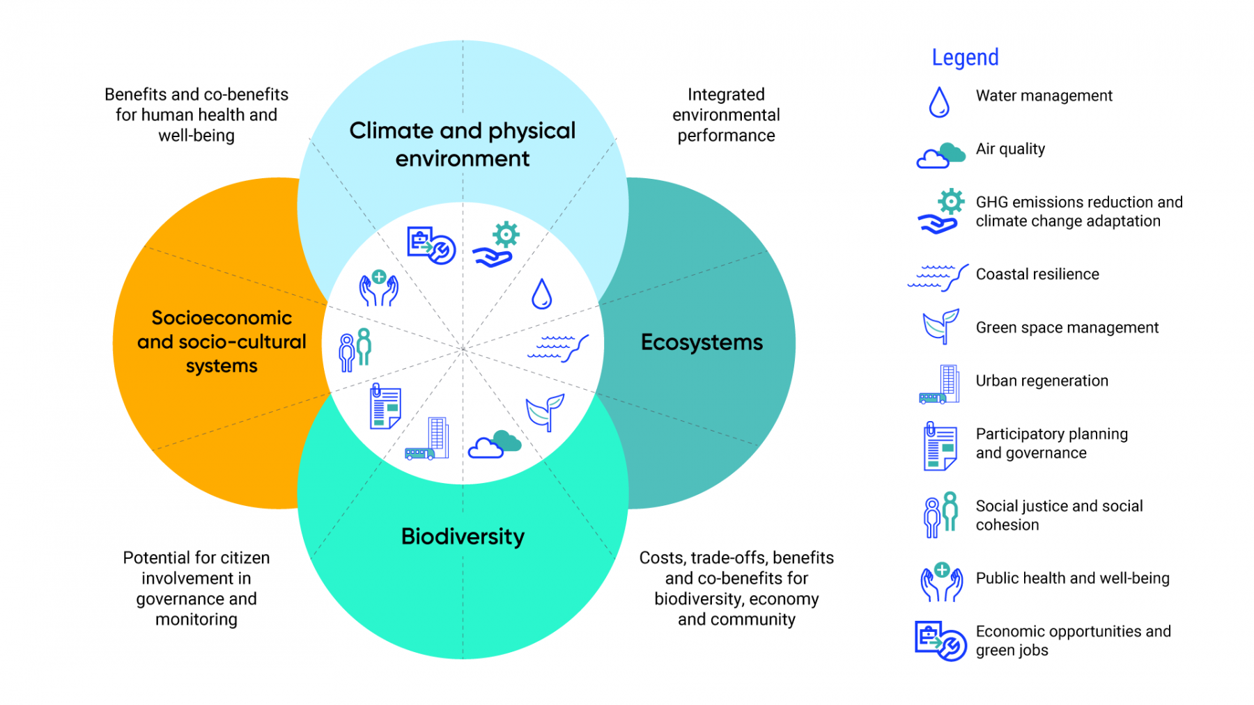 Diagram illustrates how ecosystem services are co-produced by ecosystems, biodiversity, socio-economic and socio-cultural systems, and the climate and physical environment. When assessing ecosystem services, the costs, trade-offs, benefits, and co-benefits for biodiversity, the economy, and community should be considered, as well as the potential for citizen's involvement in governance and monitoring, the benefits and co-benefits for human health and well-being, and the integrated environmental performance of the ecosystem.