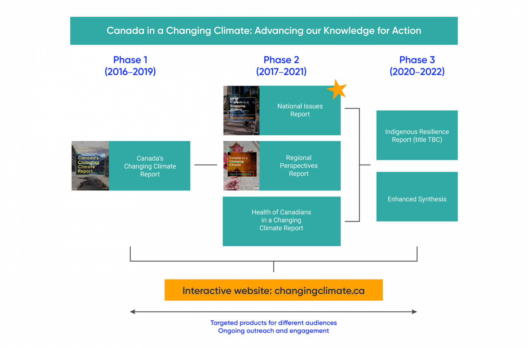 Figure with images representing the reports developed under the national assessment process between 2016 and 2022. Phase 1, taking place between 2016 and 2019, involves the production of a report titled Canada's Changing Climate Report. Phase 2, taking place between 2017 and 2021, involves the production of the National Issues Report, Regional Perspectives Report, and the Health of Canadians in a Changing Climate Report. Phase 3, taking place between 2020 and 2022, involves the production of a report on Indigenous Resilience (title to be confirmed) and an Enhanced Synthesis report. All of these reports will be available on the interactive website, changingclimate.ca.
