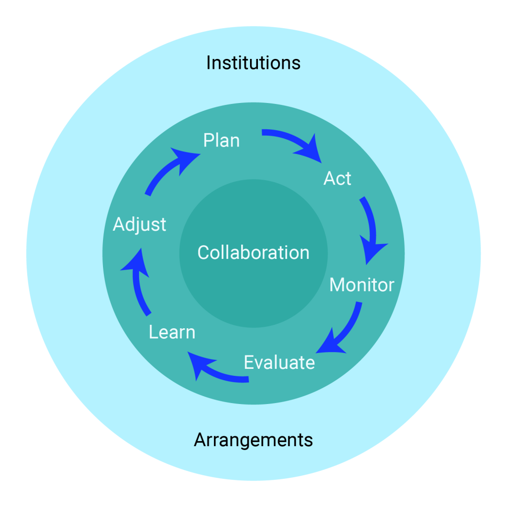 """Circular diagram with """"Collaboration"""" at the centre and the steps of adaptation cycle around it. The adaptation cycle consists of: Plan, Act, Monitor, Evaluate, Learn, and Adjust. """"Institutions"""" and """"Arrangements"""" are shown on the outer circle of the diagram."""