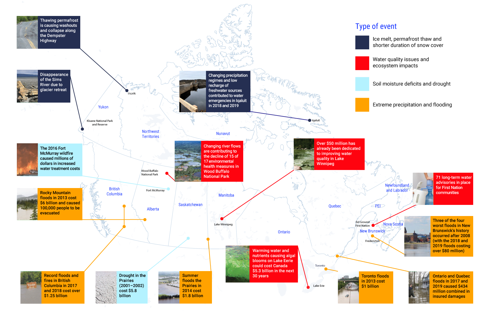 Map of Canada with short descriptions of water resource events across the country. The types of events include ice melt, permafrost thaw and shorter duration of snow cover, water quality issues and ecosystem impacts, soil moisture deficits and drought, and extreme precipitation and flooding.