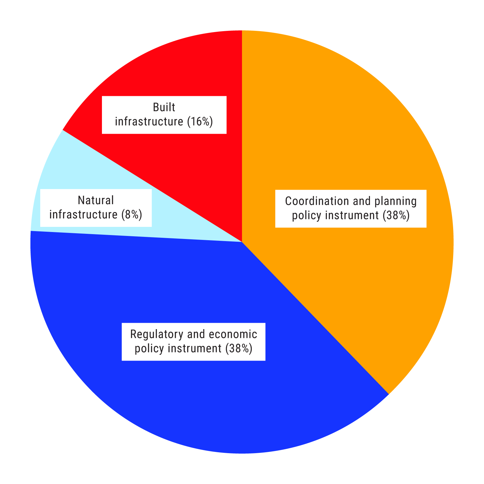 Pie chart indicates that 38% of the dialogue focused on coordination and planning instruments, 38% on regulatory and economic policy instruments, 16% on built infrastructure and 8% on natural infrastructure.
