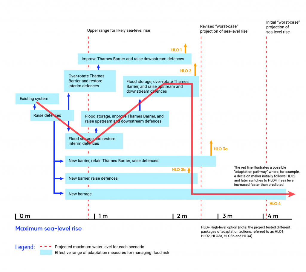 Diagram shows the various adaptation pathways developed by the Thames Estuary 2100 project in the UK to address future sea-level rise. Sea-level rise between 0 metres and 1 metre could be addressed by the existing system. Sea-level rise between 1 metre and 2 metres could be addressed by improvements in the Thames Barrier and raised downstream defences, flood storage and restored interim defences, a retained Thames Barrier and raised defences, or a new barrier with raised defences. A new barrage could be used to protect against sea-level rise between 1 metre and 4 metres. A potential adaptation pathway is highlighted by a red line in the diagram.