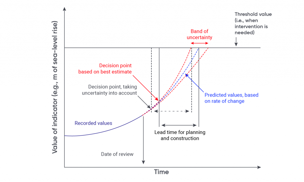 Figure illustrates how it is crucial to define decision points in advance of a climate impact occurrence. This figure uses sea-level rise as an example. Sea-level rise has been recorded already and is projected to increase further. There is a key threshold at which point action must be taken (e.g. extreme water levels) and the lead-time required to implement the action must be taken into account. So, deciding on an action, planning, and implementing it must take place before reaching this threshold.