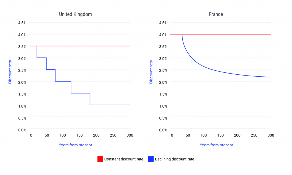 Two side-by-side line graphs show the declining social discount rate schedules in practice in the UK and France. The solid red line shows the social discount rate if it were assumed to be constant over time, whereas the solid blue line shows the schedule of declining discount rates used to appraise public policies, programs and projects in each country. The social discount rate schedule for the United Kingdom declines in discrete steps from 3.5 percent per annum to 1 percent per annum. In France, the official rate begins to decline after 30 years, following a hyperbolic path.