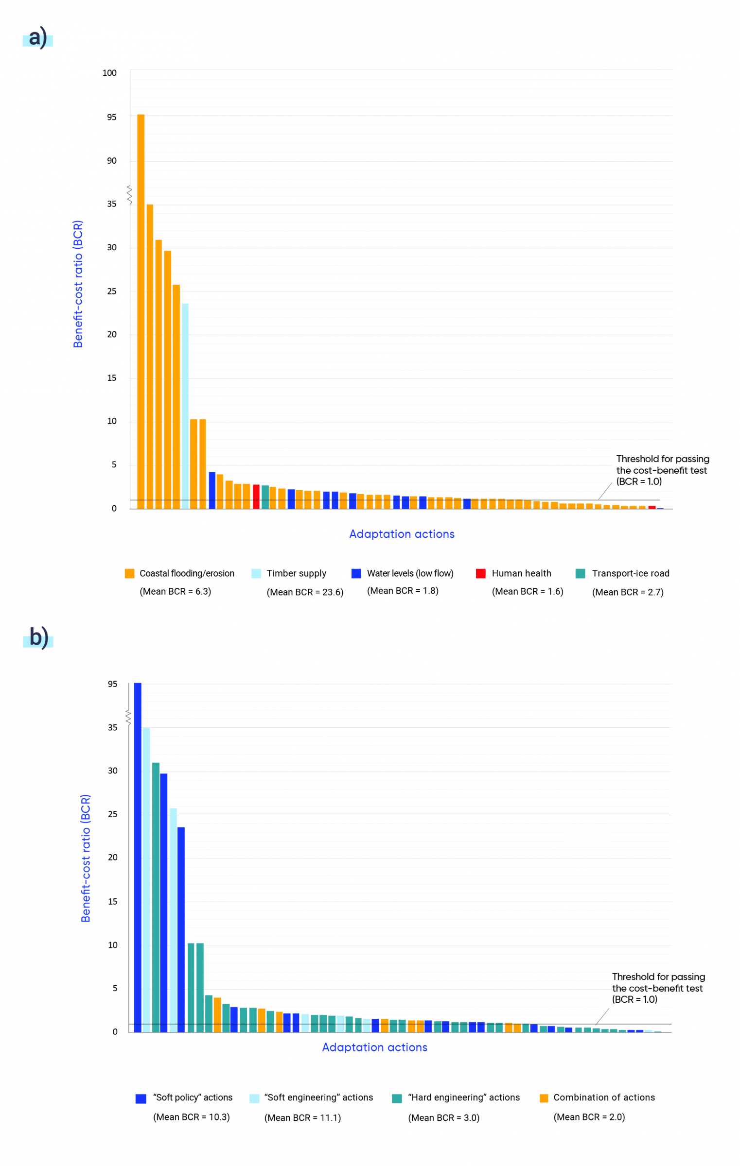 """Figure A is a bar graph that shows the benefit-cost ratios of different types of adaptation actions from the sample, differentiated by sector. The coastal flooding and erosion sector makes up most of the projects with a very high benefit-cost ratio (BCR) and has a mean estimated BCR of 6.3. Timber supply adaptation has a mean BCR of 23.6. Water levels has a mean BCR of 1.8. Human health has a mean BCR of 1.6, and ice roads have a mean BCR of 2.7. Figure B is a bar graph that shows the benefit-cost ratios of these actions, differentiated by category of adaptation action: """"soft policy"""" actions (for example, planned retreat, enhanced pest control, and flexible scheduling); """"soft engineering"""" actions (for example, beach nourishment and green roofs); """"hard engineering"""" actions (for example, dykes, weirs, and sea walls); and """"combination"""" actions. Soft policy, soft engineering, and hard engineering are among the actions with the highest BCR. Soft policy actions have an average BCR of 10.3. Soft engineering actions have an average BCR of 11.1. Hard engineering actions have an average BCR of 3.0, and combination actions have an average BCR of 2.0."""