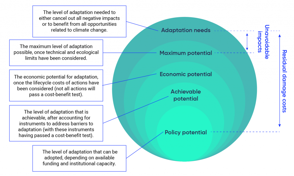 """Illustration of a layered circle showing the level of adaptation that is achievable after accounting for instruments to overcome barriers. Adaptation needs are represented by the largest circle and are defined as """"the level of adaptation needed to either cancel out all negative impacts or to benefit from all opportunities related to climate change."""" Maximum potential is represented by a slightly smaller circle and is defined as """"the maximum level of adaptation possible, once technological and ecological limits have been considered."""" Economic potential is represented by a smaller circle and is defined as """"the economic potential for adaptation, once the lifecycle costs of actions have been considered (not all actions will pass a cost-benefit test)."""" Achievable potential is represented by a still smaller circle and is defined as """"the level of adaptation that is achievable, after accounting for instruments to address barriers to adaptation (with these instruments having passed a cost-benefit test)."""" Policy potential is represented by the smallest circle and is defined as """"the level of adaptation that can be adopted, depending on available funding and institutional capacity."""""""