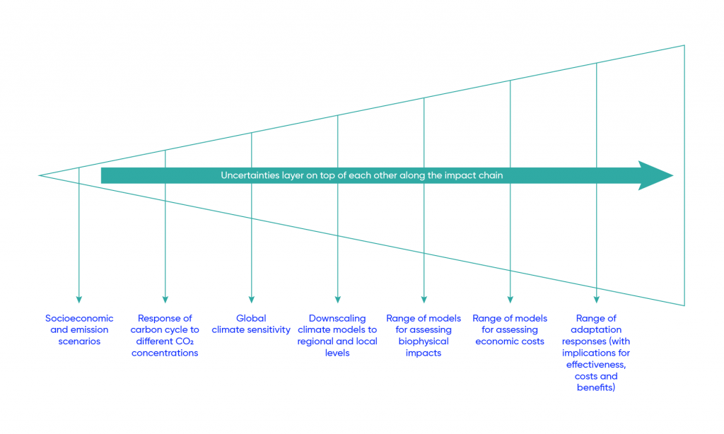 """Illustration of ballooning uncertainties along a """"science-first"""" causal impact chain. The level of uncertainty increases as one moves along the chain (from left to right), leading to a high level of uncertainty in the cost and benefit estimates at the end of the chain. On the left-hand side of the causal impact chain are socioeconomic and emissions scenarios, followed by the response of the carbon cycle to different CO2 concentrations, global climate sensitivity, downscaling climate models to regional and local levels, then the range of models for assessing biophysical impacts and for assessing economic costs. Finally, the range of adaptation responses (with implications for effectiveness, costs and benefits) is the most uncertain variable."""
