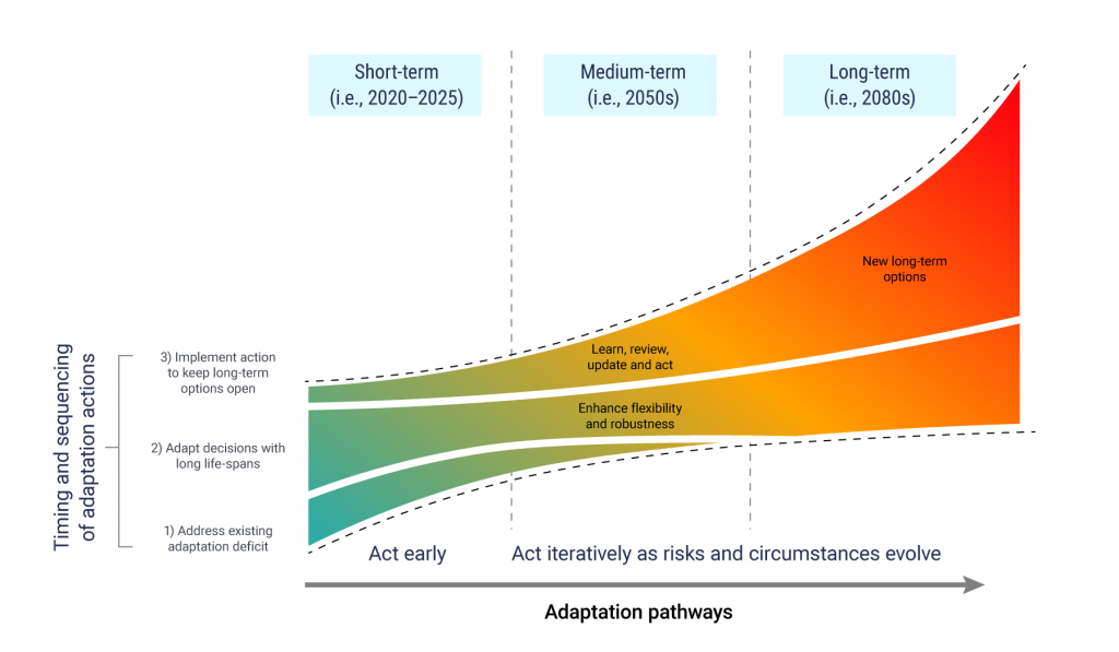 Illustration shows that adaptation pathways typically comprise three types of activities or building blocks. These adaptation pathways begin in 2020-2025 with actions that address the existing adaptation deficit, actions to adapt decisions with long life-spans, and implementing action to keep long-term options open. In the medium-term (for instance, in the 2050s) each adaptation pathway includes a stage to learn, review, update and act, and to enhance flexibility and robustness. In the long-term (for instance, in the 2080s) new long-term options must be identified as risks and circumstances evolve.