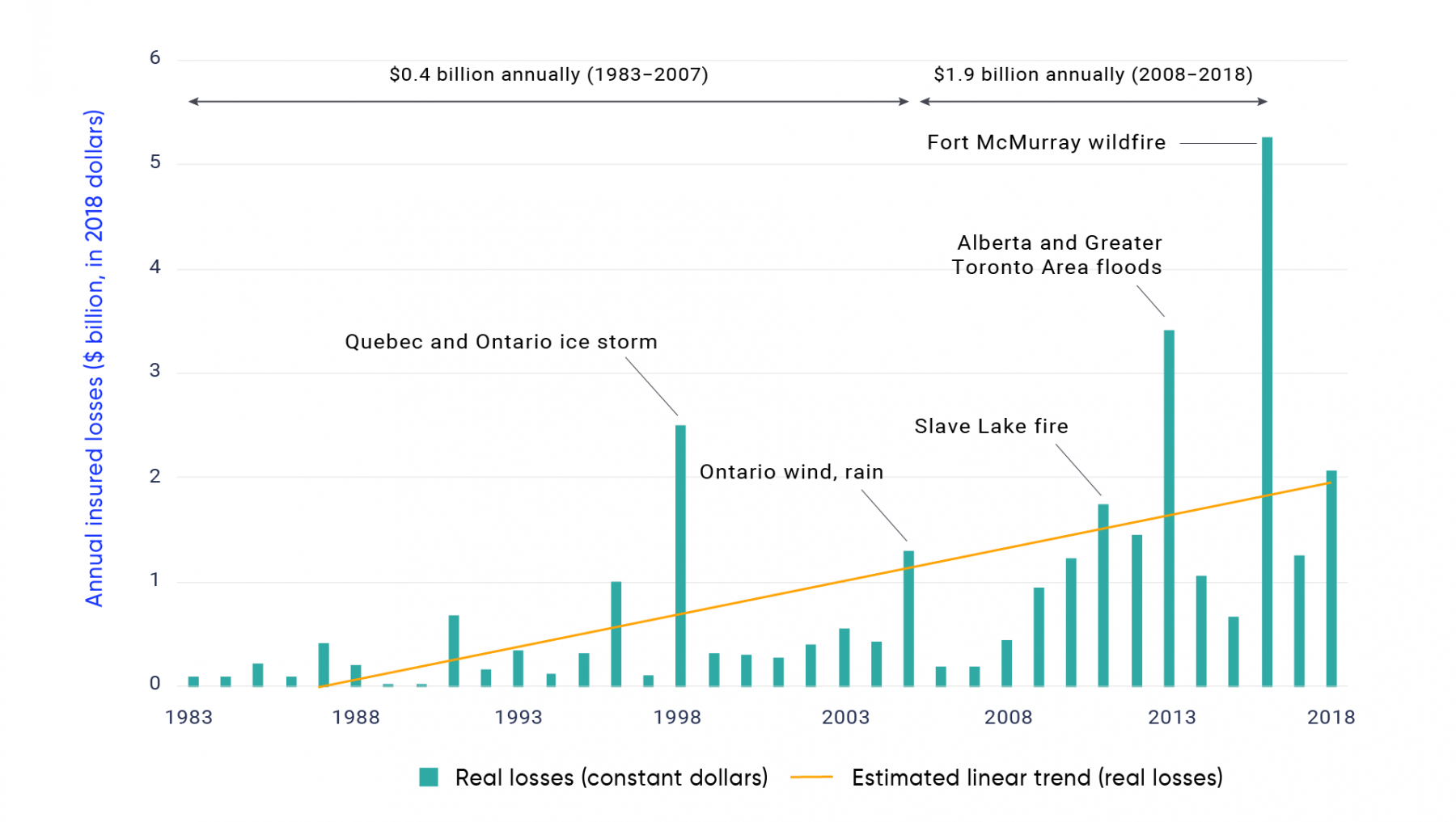 Bar graph shows annual insured losses plus adjustment expenses (in 2018 dollars) from extreme weather events in Canada over the period 1983 to 2018. The height of the bars shows the total losses plus expenses from all extreme weather-related events in each year. Real losses spiked to 2.494 billion dollars in 1998 due to the Quebec and Ontario ice storm, 1.3 billion dollars in 2005 due to wind and rain events in Ontario, 1.74 billion dollars in 2011 due to the Slave Lake Fire, 3.418 billion dollars in 2013 due to the Alberta and Greater Toronto Area floods, and 5.261 billion dollars in 2016 due to the Fort McMurray wildfire. The solid yellow line shows the estimated upward trend in insured losses plus adjustment expenses. The line begins at 0 in 1997 and reaches approximately 2 billion dollars by 2018.