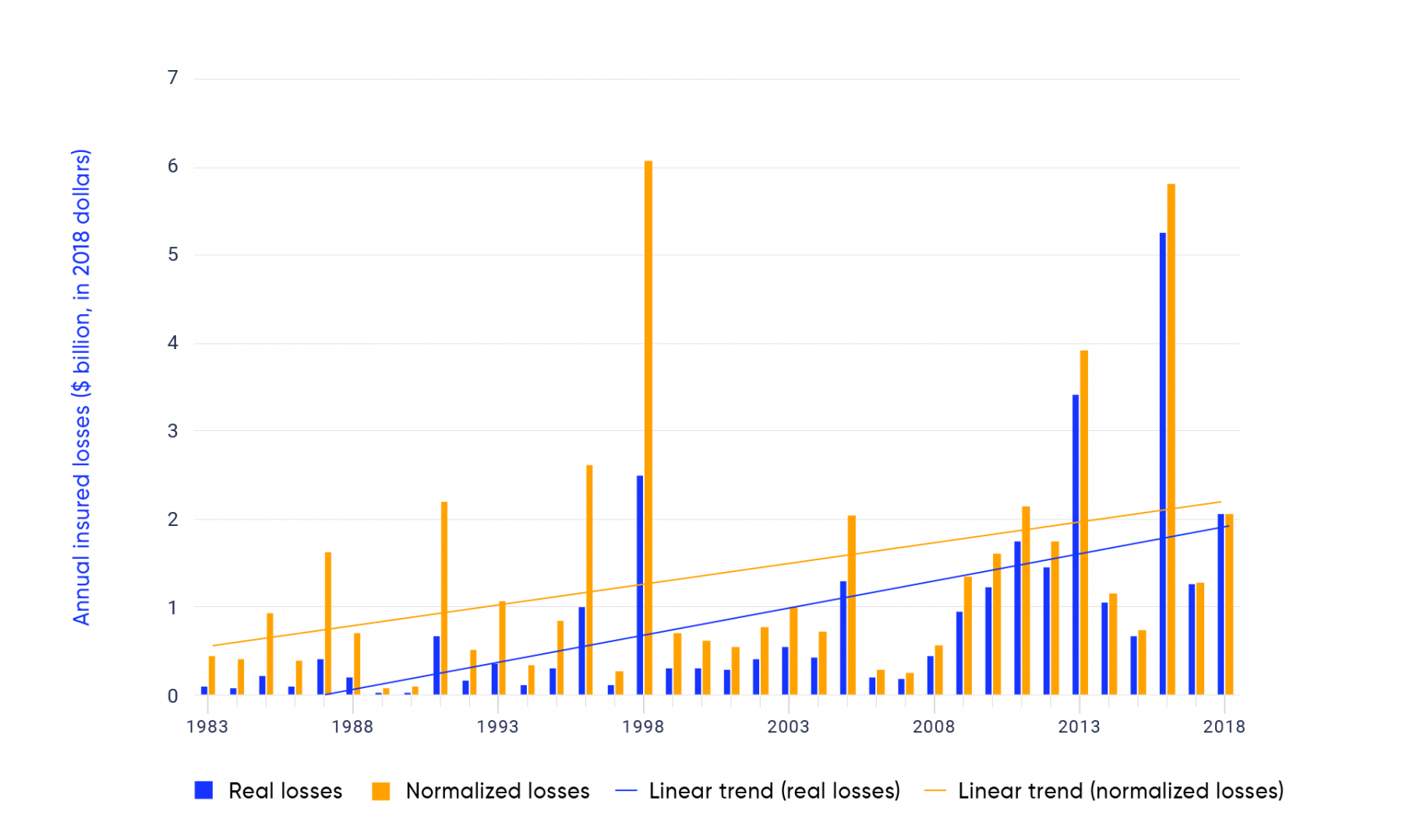 Bar graph shows normalized annual insured losses plus adjustment expenses (in 2018 dollars) from extreme weather events in Canada over the period 1983 to 2018. The height of the bars shows the total normalized losses in orange and real losses in blue, plus expenses from all extreme weather-related events in each year. There are spikes in normalized losses in 1987, 1991, 1996, 2005, 2011, 2012, 2013, 2016, 2017, and 2018. The solid lines show the estimated upward trend in normalized insured losses and real insured losses, plus adjustment expenses. The trend line shows that both normalized and real losses have been trending upwards since the 1980s.
