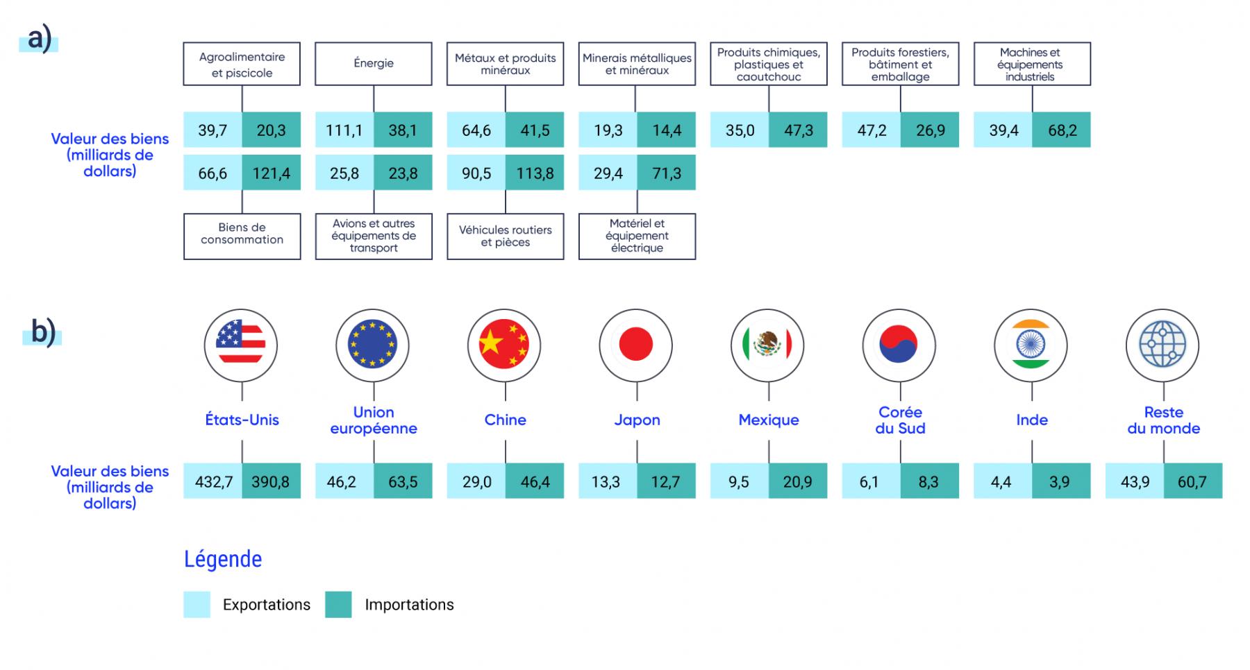 Le haut de la figure affiche les valeurs des biens importés et exportés par le Canada en milliards de dollars. Le Canada exporte pour 111,1 milliards de dollars d'énergie, pour 90,5 milliards de dollars de véhicules automobiles et de pièces détachées, et pour 66,6 milliards de dollars de biens de consommation. Le Canada importe pour 121,4 milliards de dollars de biens de consommation, pour 113,8 milliards de dollars de véhicules automobiles et de pièces détachées et pour 71,3 milliards de dollars d'équipements électriques.  Le bas de la figure affiche les valeurs des importations et des exportations entre le Canada et d'autres pays. Les principaux partenaires commerciaux du Canada sont les États Unis, l'Union européenne, la Chine, le Japon, le Mexique, la Corée du Sud et l'Inde.