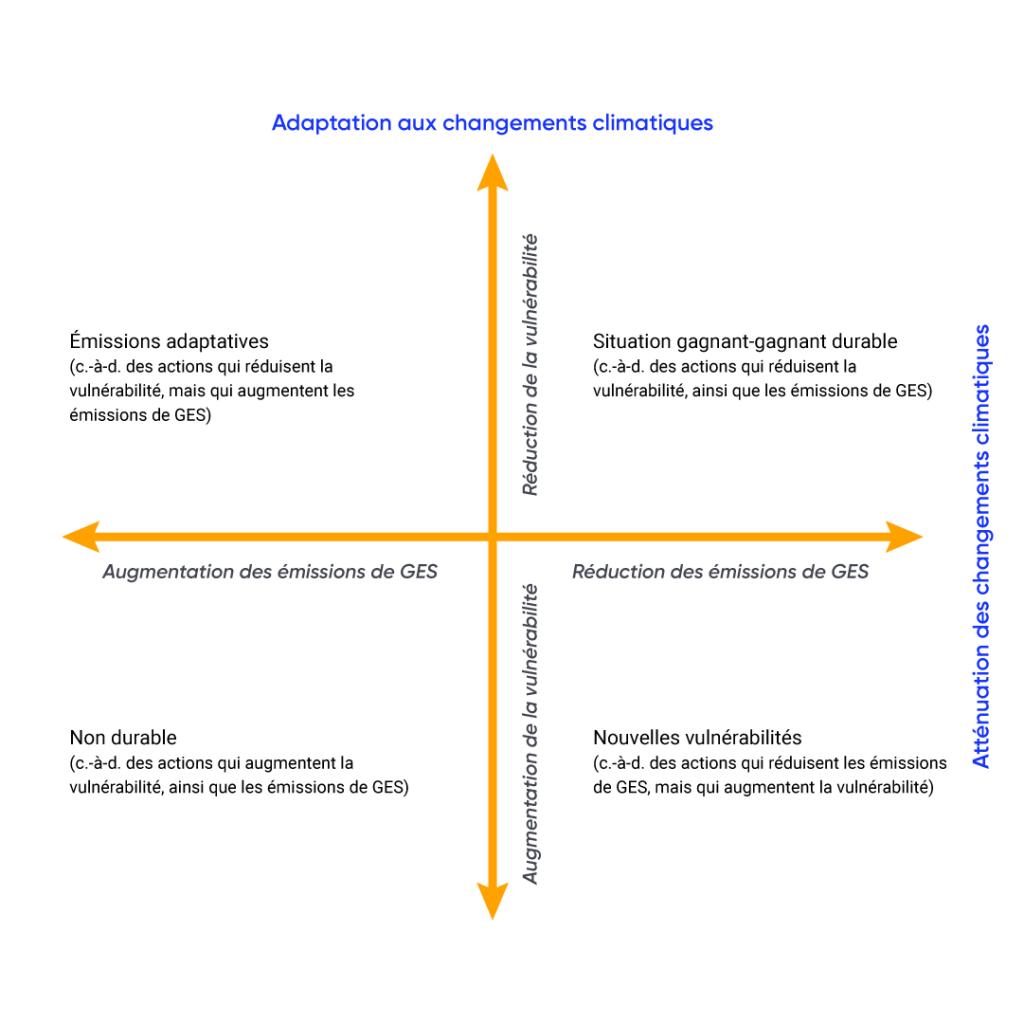 La grille présente quatre types de mesures qui présentent des compromis ou des avantages connexes lorsqu'il existe des liens entre l'atténuation des changements climatiques et l'adaptation. Ces types de mesures incluent : 1) des émissions adaptatives (c.-à-d. des actions qui réduisent la vulnérabilité, mais qui augmentent les émissions de GES), 2) une situation gagnant-gagnant durable (c.-à-d. des actions qui réduisent la vulnérabilité, ainsi que les émissions de GES), 3) des nouvelles vulnérabilités (c.-à-d. des actions qui réduisent les émissions de GES, mais qui augmentent la vulnérabilité), et 4) une situation non durable (c.-à-d. des actions qui augmentent la vulnérabilité, ainsi que les émissions de GES).