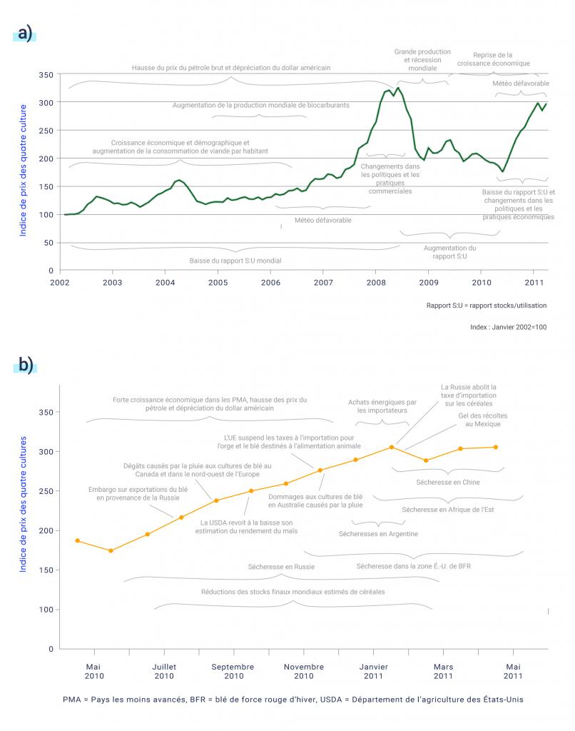 Les deux graphiques linéaires montrent les facteurs contribuant à l'augmentation des prix mondiaux des denrées alimentaires au fil du temps, en utilisant un indice des prix fondé sur quatre cultures (blé, riz, maïs et soja). Le premier graphique linéaire montre l'évolution des prix des cultures de 2002 à 2011 (ligne verte) et indique les facteurs à court et à long terme qui contribuent aux changements de prix au fil du temps. La hausse plus progressive des prix entre 2002 et 2006 est le résultat de l'augmentation des prix du pétrole brut et de la dépréciation du dollar américain, de la croissance économique et démographique, de l'augmentation de la consommation de viande par habitant ainsi que de la baisse du ratio mondial de stocks utilisation (S/U). Entre 2006 et 2008, des conditions météorologiques défavorables ont provoqué une hausse des prix qui a culminé en 2008 en raison de changements dans les politiques et les pratiques commerciales. La récession mondiale en 2008 et en 2009 a entraîné une baisse des prix des cultures. En 2010, des conditions météorologiques défavorables et la baisse du ratio S/U ainsi que des changements dans les politiques et les pratiques commerciales ont entraîné une autre forte augmentation de l'indice des prix des cultures.  Le deuxième graphique linéaire porte sur les phénomènes météorologiques qui ont entraîné des déficits d'approvisionnements et une forte augmentation des prix des cultures entre mai 2010 et avril 2011. Parmi les facteurs qui ont contribué à cette forte hausse des prix des cultures, mentionnons l'interdiction d'exporter du blé en Russie, les dégâts causés par la pluie aux cultures de blé au Canada et dans le nord ouest de l'Europe, la suspension par l'UE des prélèvements à l'importation d'orge et de blé destinés aux aliments pour animaux, les dégâts causés par la pluie aux cultures de blé en Australie et un épisode de gel au Mexique. Les sécheresses en Russie, dans la zone de culture du blé de force rouge d'hiver des