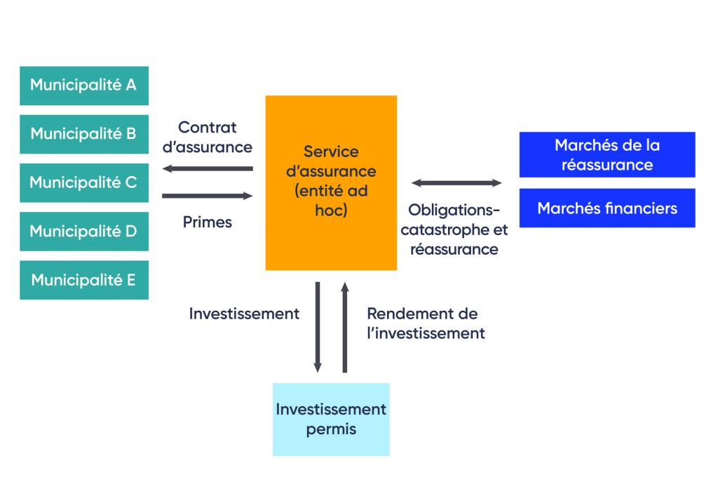 La figure représente la structure proposée d'un service de mise en commun des risques à l'échelle municipale. Dans cette structure, cinq municipalités ont un contrat d'assurance avec un service d'assurance (mécanisme spécial de rendement). Le service d'assurance partage les obligations catastrophe et la réassurance avec les marchés de réassurance et les marchés financiers. Le service d'assurance investit dans un placement autorisé et en perçoit les revenus.