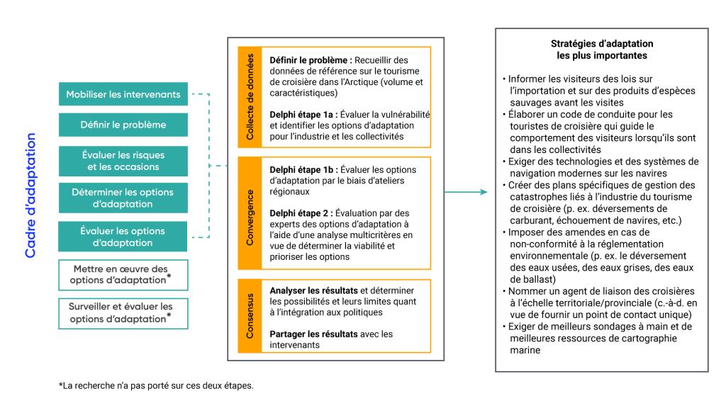 Le graphique affiche un résumé du processus de recherche utilisé afin de définir des stratégies d'adaptation prometteuses pour le tourisme lié aux bateaux de croisière dans l'Arctique canadien. Le cadre d'adaptation comprend les étapes suivantes : mobiliser les intervenants; définir le problème; évaluer les risques et les possibilités; cerner, évaluer et mettre en œuvre les stratégies d'adaptation; surveiller et évaluer les stratégies d'adaptation. Dans ce cas, la définition du problème exige la collecte de données de référence sur le tourisme lié aux bateaux de croisière dans l'Arctique. Au cours du processus du cycle Delphi 1a, on évalue la vulnérabilité et on définit stratégies d'adaptation pour l'industrie et les collectivités. Au cours du cycle Delphi 1b, on évalue les stratégies d'adaptation dans le cadre d'ateliers régionaux. Au cours du cycle Delphi 2, les experts évaluent les stratégies d'adaptation à l'aide d'une analyse multicritères pour évaluer la faisabilité et établir l'ordre de priorité des stratégies. Les résultats sont ensuite analysés, et les possibilités et limites sont déterminées. Les conclusions sont ensuite communiquées aux intervenants. Voici les stratégies d'adaptation les mieux classées dans ce cas : informer les visiteurs au sujet des lois importantes et des produits de la faune avant le début des excursions; élaborer un code de conduite pour les touristes de croisière qui guide le comportement des visiteurs lorsqu'ils se trouvent dans les communautés; exiger des technologies et des systèmes de navigation de pointe sur les navires; créer des plans précis de gestion des catastrophes liés à l'industrie du tourisme de croisière (p. ex. les déversements de carburant, l'échouement des navires); imposer des amendes en cas de non conformité aux règlements environnementaux (p. ex. eaux usées, eaux grises, ballast), nommer un agent de liaison des croisières à l'échelle territoriale/provinciale (c.-à-d. en vue de fournir un point de contact unique)