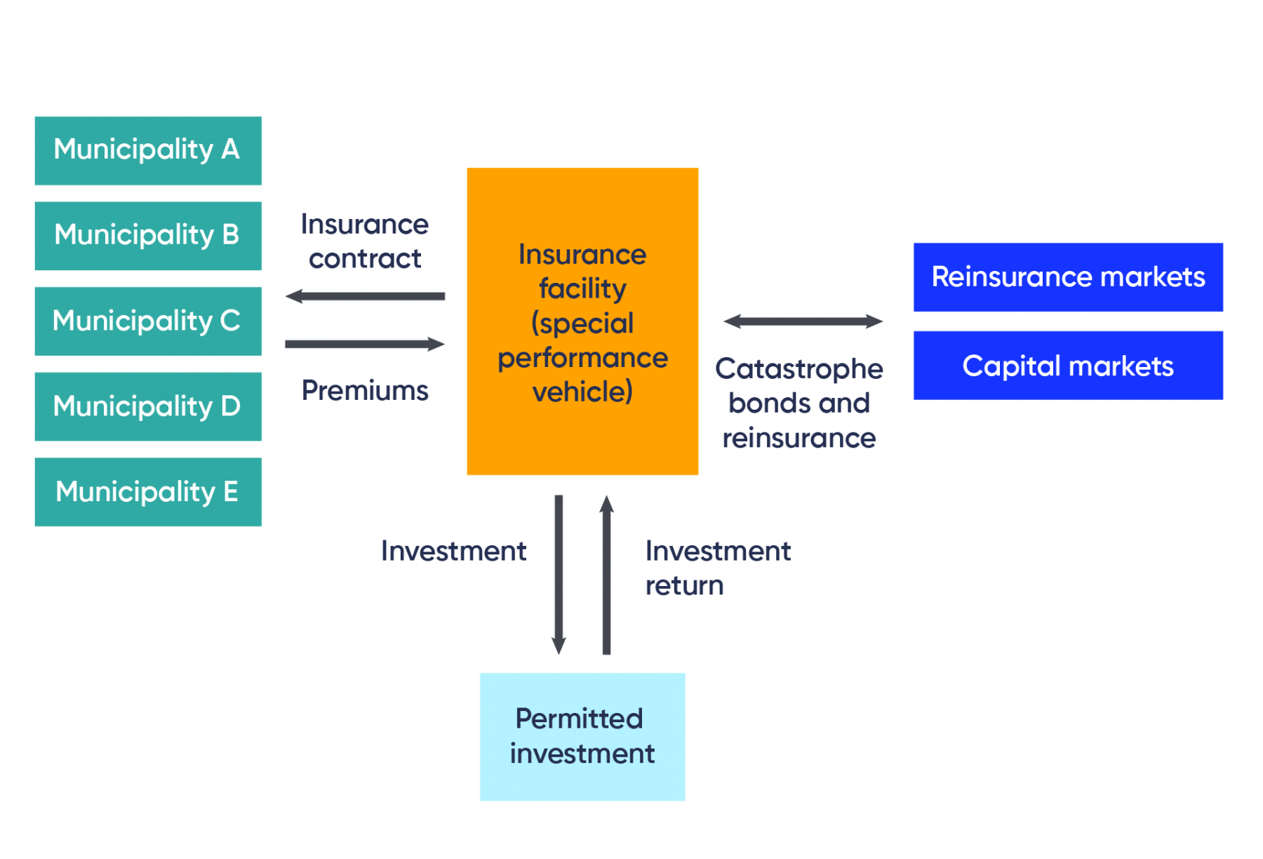 Figure represents a proposed structure of a Municipal Risk Pooling Facility. In this structure, five municipalities have an insurance contract with an insurance facility (special performance vehicle). The insurance facility shares catastrophe bonds and reinsurance with reinsurance markets and capital markets. The insurance facility invests in a permitted investment and receives returns from it.