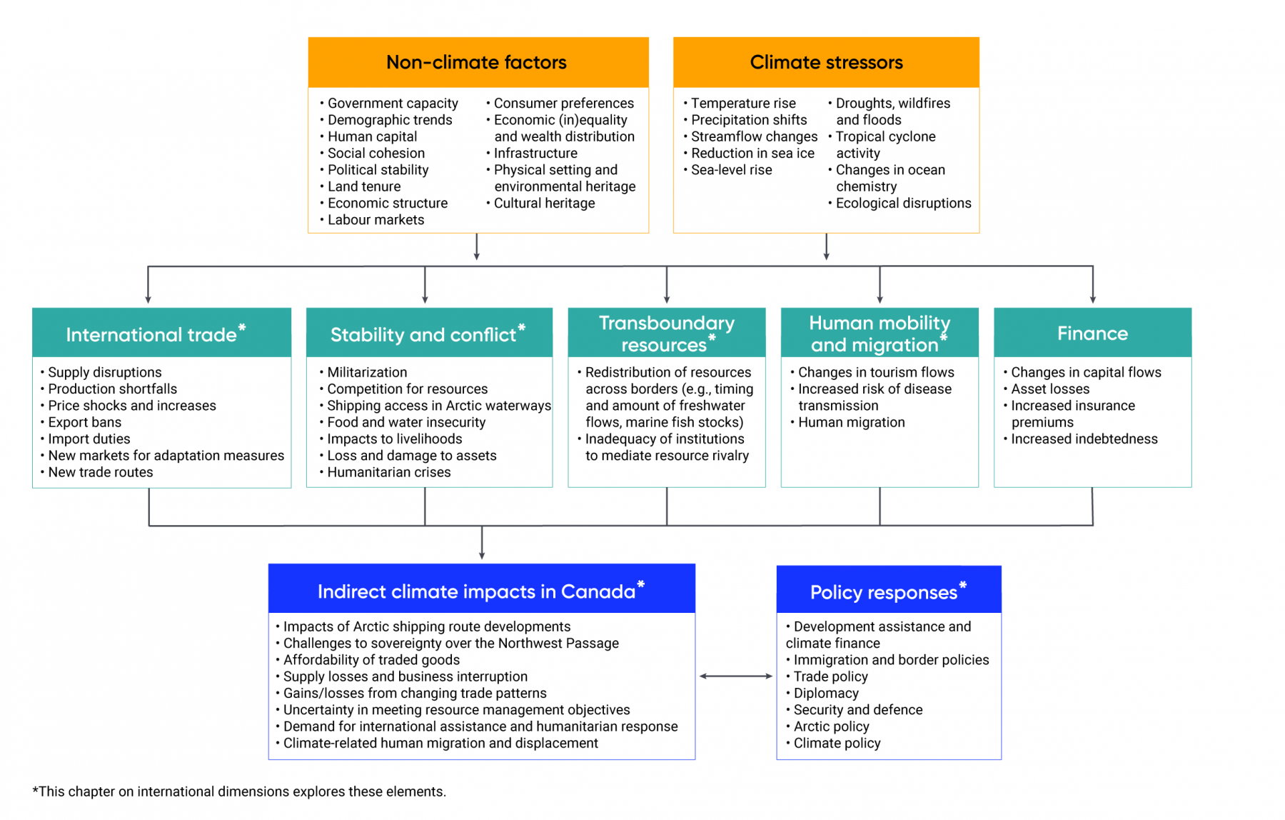 Diagram shows that non-climate factors, such as government capacity, demographic trends, economic inequality and wealth distribution, and climate stressors, such as temperature rise, sea-level rise, and ecological disruptions, lead to impacts on international trade, stability and conflict, transboundary resources, human mobility and migration, and finance. These impacts have indirect impacts in Canada, such as impacts to Arctic shipping route developments, the affordability of traded goods, and increased demand for international assistance and humanitarian response. These impacts on Canada require policy responses, including development assistance and climate finance, immigration and border policies, trade policy, diplomacy, security and defence, Arctic policy, and climate policy.