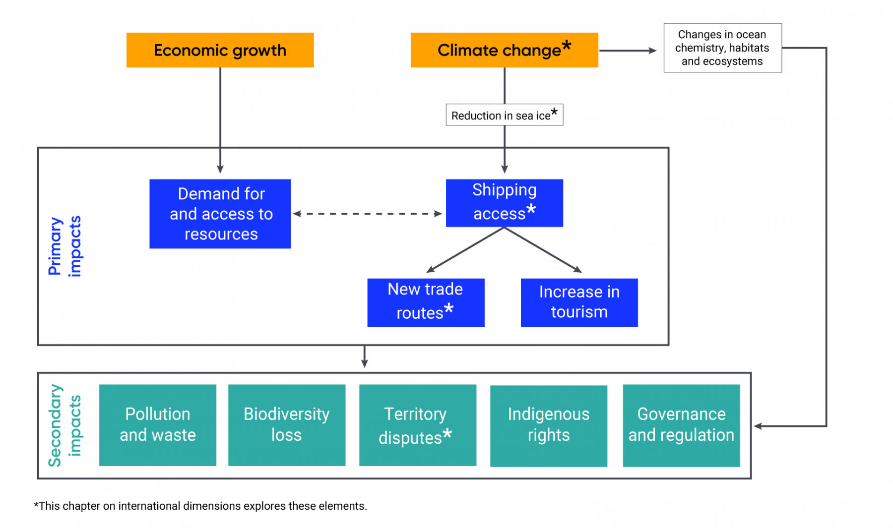 Diagram illustrating how economic growth and climate change are global drivers of Arctic marine change. Climate change leads to a reduction in sea ice, and therefore increased shipping access. Shipping access is also impacted by demand for and access to resources determined by economic growth. Increased shipping access creates new trade routes and increased tourism. These new trade routes and increased tourism create secondary climate impacts, including increased pollution and waste, biodiversity lost, territory disputes, and impacts on Indigenous rights, governance, and regulation. The International Dimensions chapter focuses on climate change, shipping access, new trade routes, and territory disputes.