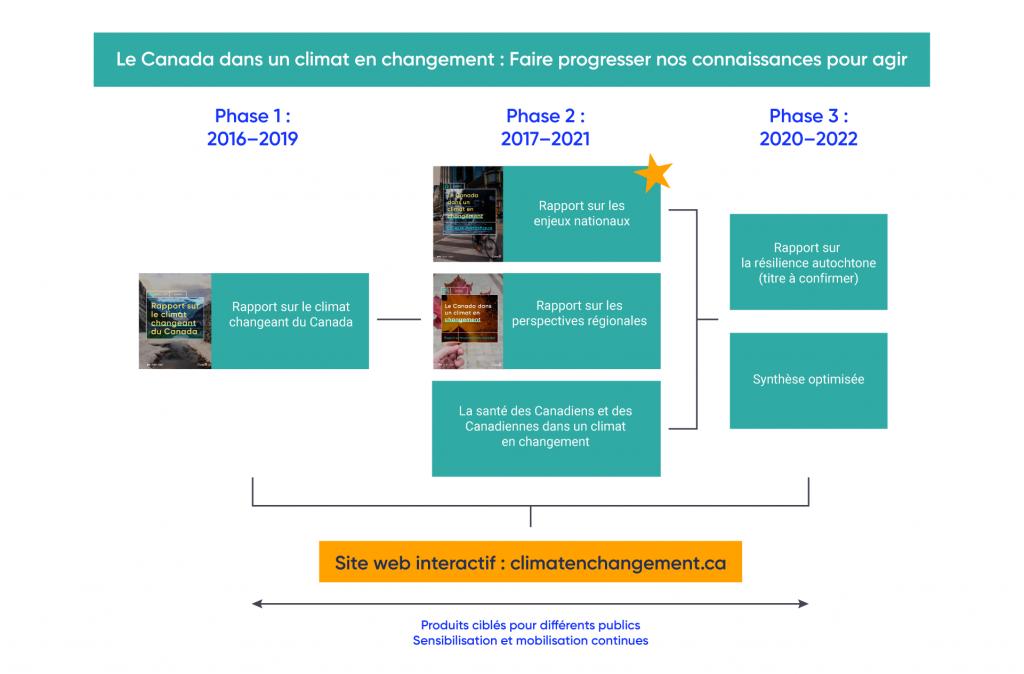 Figure avec des images représentant les rapports rédigés dans le cadre du processus d'évaluation nationale entre 2016 et 2022. La phase 1, qui a eu lieu entre 2016 et 2019, comprend la rédaction d'un rapport intitulé Rapport sur le climat changeant du Canada. La phase 2, qui a lieu entre 2017 et 2021, comprend la rédaction du Rapport sur les enjeux nationaux, du Rapport sur les perspectives régionales et du rapport La santé des Canadiens et des Canadiennes dans un climat en changement. La phase 3, entre 2020 et 2022, comprend la rédaction d'un rapport sur la résilience autochtone (titre à confirmer) et d'un rapport de synthèse amélioré. Tous ces rapports seront disponibles sur le site Web interactif, climatenchangement.ca.