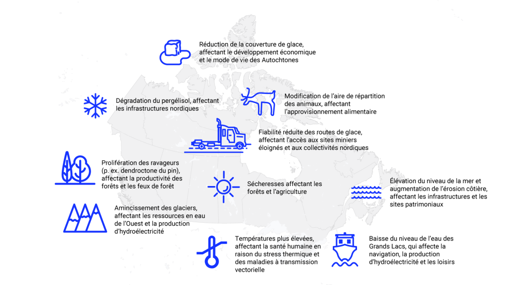 Carte du Canada comprenant des icônes et du texte superposés aux endroits où les changements climatiques auront une incidence sur les écosystèmes et les services qu'ils fournissent. Dans le nord, la réduction de la couverture de glace affectera le développement économique et le mode de vie des Autochtones; la dégradation du pergélisol affectera les infrastructures du nord; la modification de la répartition des animaux affectera l'approvisionnement en nourriture; et la fiabilité réduite des routes de glace affectera l'accès aux sites miniers éloignés et aux collectivités nordiques. Sur la côte est, l'élévation du niveau de la mer et l'augmentation de l'érosion du littoral affecteront les infrastructures et les lieux patrimoniaux. En Ontario, l'augmentation des températures affectera la santé humaine en raison du stress thermique et des maladies à transmission vectorielle, et les niveaux d'eau des Grands Lacs inférieurs affecteront la navigation, la production d'hydroélectricité et les loisirs. Dans les prairies, des épisodes de sécheresse affecteront les forêts et l'agriculture. Sur la côte ouest, la réduction de la couverture glaciaire affectera les ressources en eau de l'ouest et la production d'hydroélectricité, et l'augmentation des organismes nuisibles (p. ex. le dendroctone du pin ponderosa) affectera la productivité des forêts et l'activité des feux de forêt.